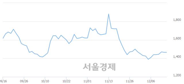 코바른손이앤에이, 3.41% 오르며 체결강도 강세로 반전(141%)