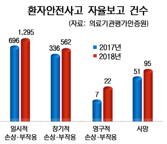 환자 신원·환부 확인 부실…'사람 잡는 수술' 잇따라