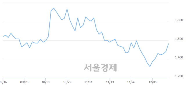 코인콘, 전일 대비 8.11% 상승.. 일일회전율은 4.16% 기록