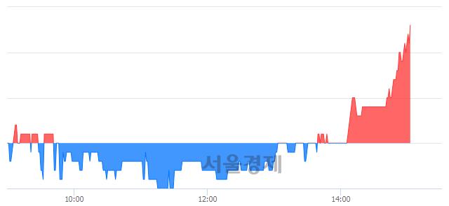 코뉴프렉스, 3.02% 오르며 체결강도 강세 지속(189%)