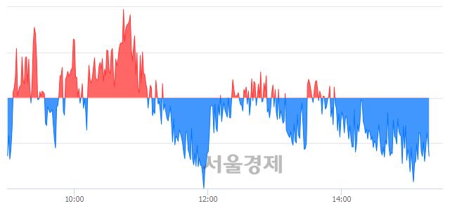 오후 3:20 현재 코스피는 51:49으로 매도우위, 매수강세 업종은 전기가스업(0.66%↓)