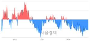 [마감 시황] 개인과 외국인의 동반 매도세.. 코스피 2168.15(▼2.10, -0.10%) 하락 마감