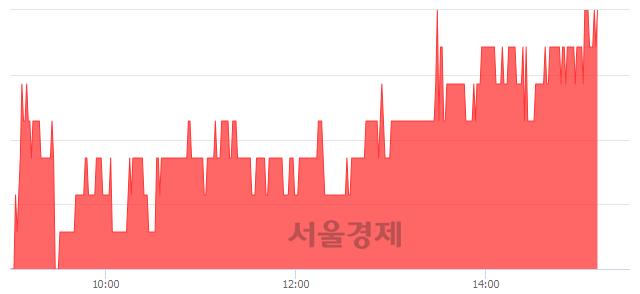 코제우스, 4.39% 오르며 체결강도 강세 지속(216%)