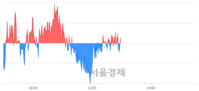 오후 1:00 현재 코스피는 50:50으로 보합세, 매수강세 업종은 전기가스업(0.82%↓)