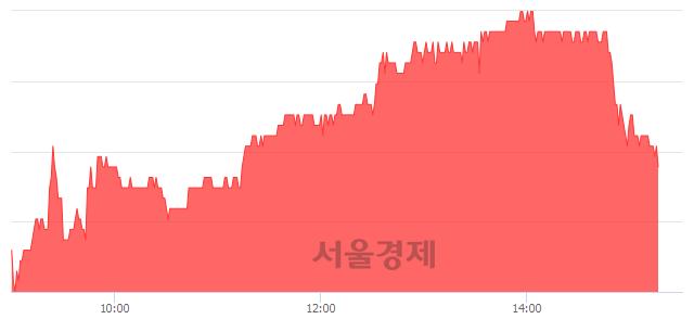 코코미코, 4.47% 오르며 체결강도 강세 지속(155%)