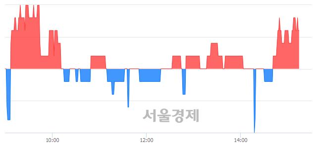 코엑셈, 매수잔량 857% 급증