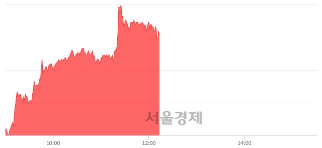 코티씨케이, 전일 대비 9.09% 상승.. 일일회전율은 0.86% 기록