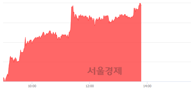 코티씨케이, 매수잔량 499% 급증