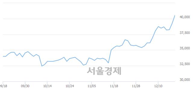 유한전KPS, 장중 신고가 돌파.. 39,800→40,700(▲900)