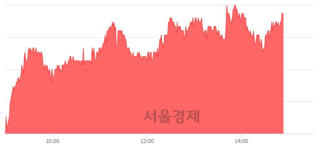 코한국전자금융, 4.24% 오르며 체결강도 강세 지속(267%)