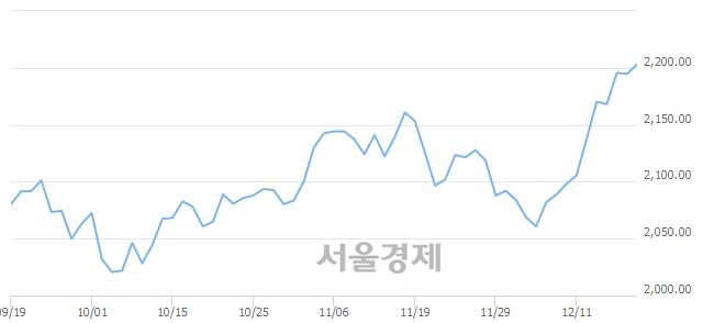 [개장 시황] 코스피 2199.42.. 개인과 외국인의 순매수에 상승 출발 (▲4.66, +0.21%)