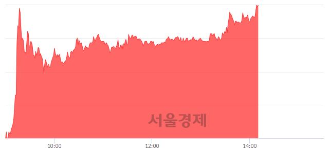 코셀바스헬스케어, 상한가 진입.. +29.93% ↑