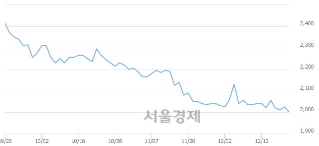 코디딤, 장중 신저가 기록.. 1,995→1,980(▼15)