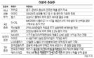 [이번 주 추천주] 실적 개선 이마트·S-OIL 등 관심