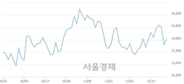 코크리스탈, 3.62% 오르며 체결강도 강세 지속(284%)