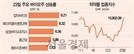 순환매·실적 기대감에 다시 뛰는 바이오株