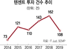 무역戰·경기침체 한파…中 IT공룡 '경영 살얼음판'