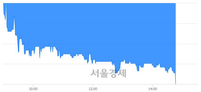 코제이에스티나, 장중 신저가 기록.. 4,140→4,000(▼140)