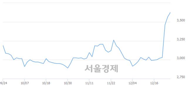 코서산, 매수잔량 417% 급증