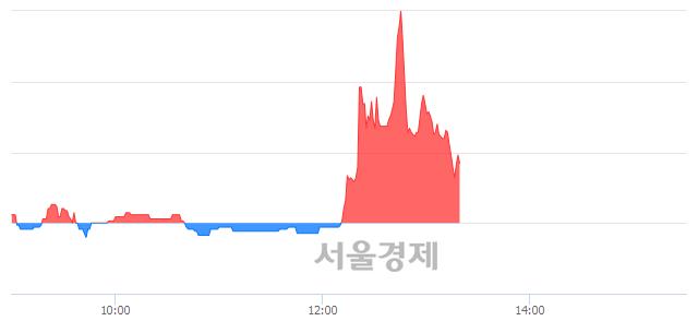 유아모레G우, 매도잔량 1083% 급증