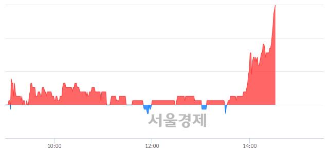 코한국전자금융, 3.23% 오르며 체결강도 강세 지속(178%)