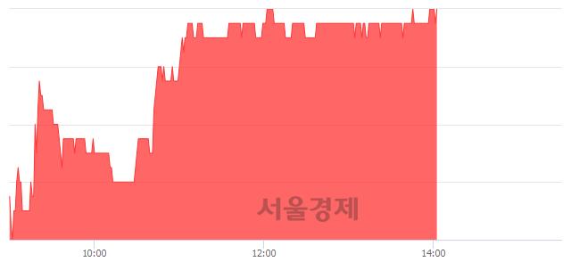 코DMS, 3.04% 오르며 체결강도 강세 지속(273%)