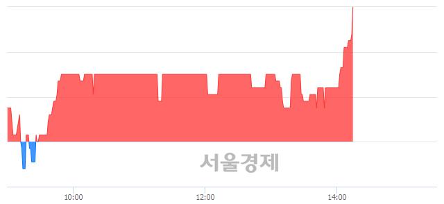 코아이씨케이, 6.15% 오르며 체결강도 강세로 반전(101%)