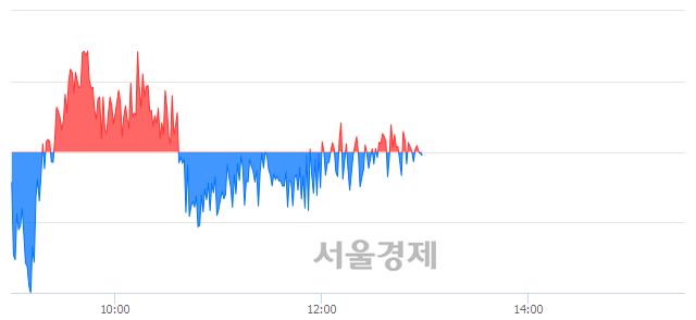 오후 1:00 현재 코스피는 54:46으로 매도우위, 매수강세 업종은 전기가스업(0.90%↓)