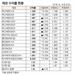[표]채권 수익률 동향(12월 26일)