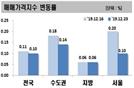 대책에 서울 매매가 상승폭 반토막났지만…전세 급등·풍선효과도