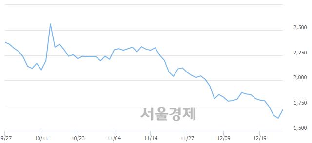 코THE MIDONG, 상한가 진입.. +29.85% ↑