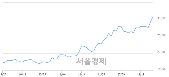 코에스티팜, 장중 신고가 돌파.. 29,850→31,300(▲1,450)