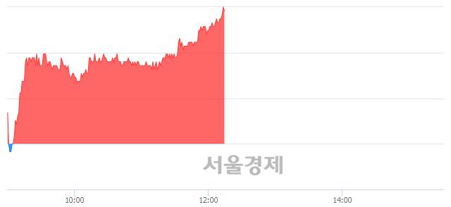 코아이디스, 전일 대비 7.08% 상승.. 일일회전율은 1.86% 기록