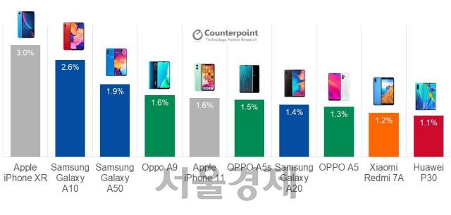 삼성 제친 애플...3분기 가장 많이 팔린 폰 1위 '아이폰XR'