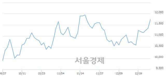 유화승인더, 3.52% 오르며 체결강도 강세 지속(342%)