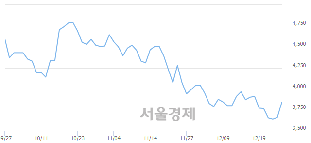 유키다리스튜디오, 전일 대비 7.65% 상승.. 일일회전율은 0.76% 기록