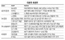 [이번 주 추천주]이마트·호텔신라 등 4·4분기 실적 개선 기대주 대거 선정