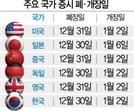 [연말연시 주요국 증시 거래]미·중 31일 폐장…일본 6일간 휴장