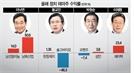 [올해 정치테마주 성적보니]이낙연 '껑충' 황교안 '털썩'...박원순 '머뭇'