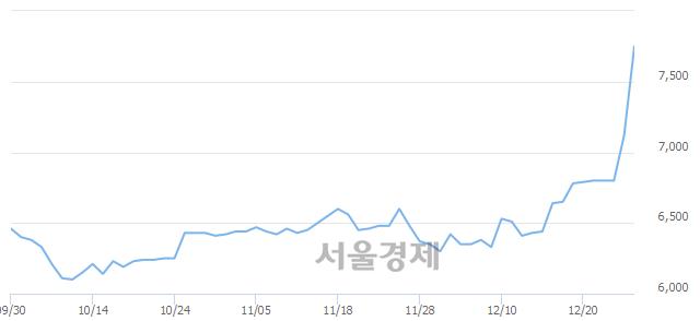 코수산아이앤티, 전일 대비 7.30% 상승.. 일일회전율은 6.66% 기록