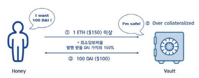 [디사이퍼 특별기고]②메이커다오(MakerDAO), 가격 안정성을 다오!-上