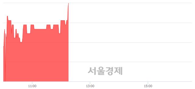 코아이씨케이, 5.11% 오르며 체결강도 강세 지속(269%)