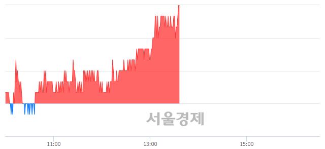코GST, 장중 신고가 돌파.. 10,500→10,650(▲150)