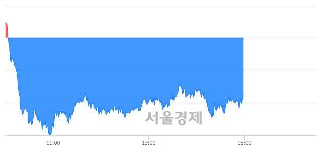오후 3:00 현재 코스피는 52:48으로 매도우위, 매수강세 업종은 금융업(1.80%↓)