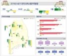 규제 풍선효과…4·4분기 서울 오피스텔 매매 0.4% 상승