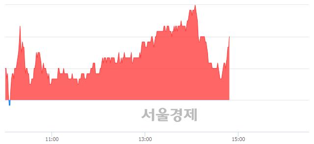 코주성엔지니어링, 매도잔량 403% 급증