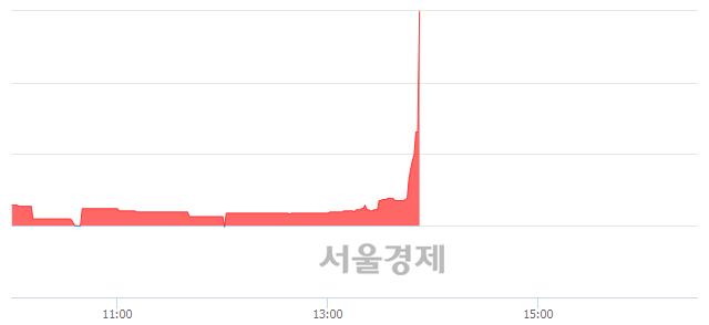 코휴맥스홀딩스, 상한가 진입.. +29.94% ↑