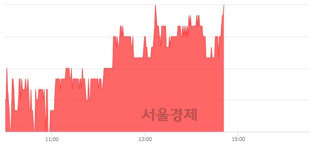 코한국팩키지, 3.00% 오르며 체결강도 강세 지속(150%)
