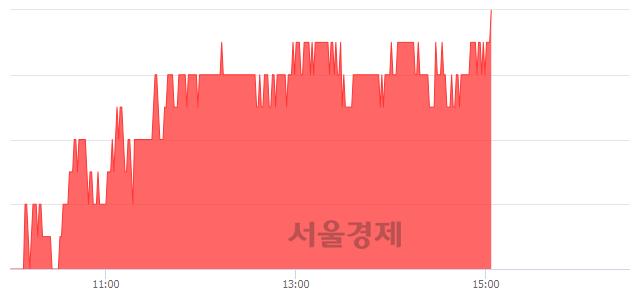 코인탑스, 3.10% 오르며 체결강도 강세 지속(149%)