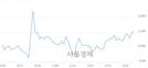 <유>자화전자, 3.18% 오르며 체결강도 강세 지속(145%)